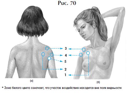 Лечение болей в плече