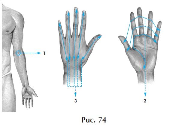 Лечение боли в суставах пальцев рук